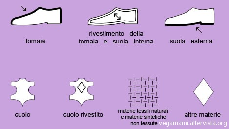 http://www.vegamami.it/wp-content/uploads/2010/08/simboli-scarpe-copia.jpg